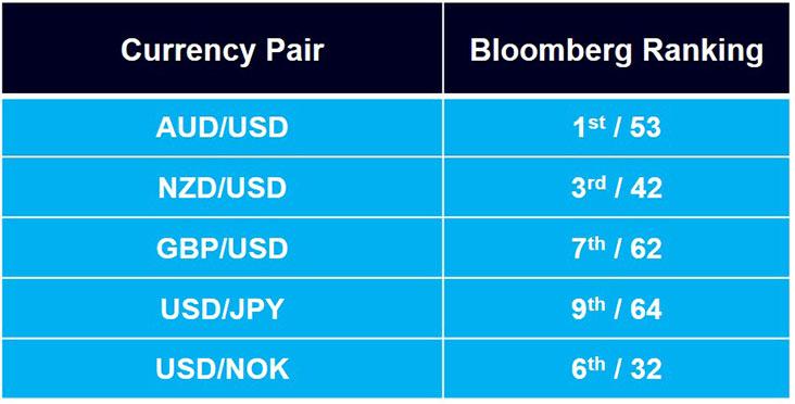 Monex Europe se mantiene en los primeros puestos como analista de divisas del G10 del ranking del tercer trimestre de Bloomberg