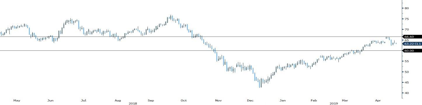 Resistance to crude upside looks firm despite supply shocks - Monex