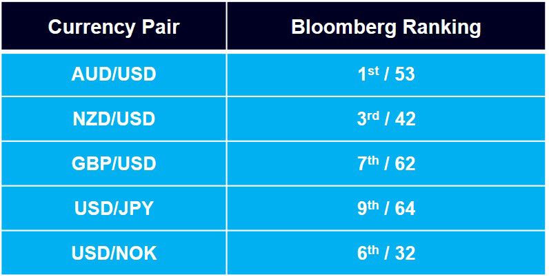 Monex Europe secures top spots as G10 currency forecaster in