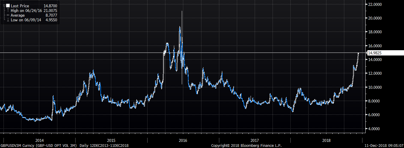 For this reason, the premium on sterling downside protection over the next 3-months edges further towards referendum levels